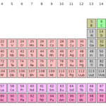 Difference Between an Element and a Compound