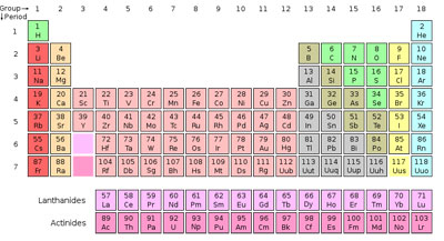 Difference Between an Element and a Compound | Difference Between