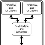 Difference Between Quad Core and Dual Core