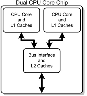 dual-core