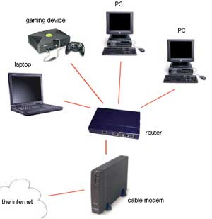 Difference Between Modem and Router | Difference Between