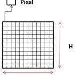 Difference Between DPI and Pixels