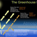 Difference Between Ozone Depletion and Green House Effect