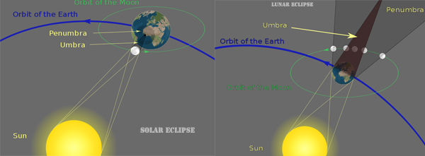 Difference Between Lunar And Solar Eclipse Difference Between
