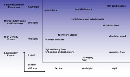 Usage of Polyurethane