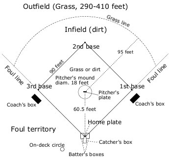 Baseball Field Overview