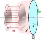Difference Between Electric field and Electric Potential