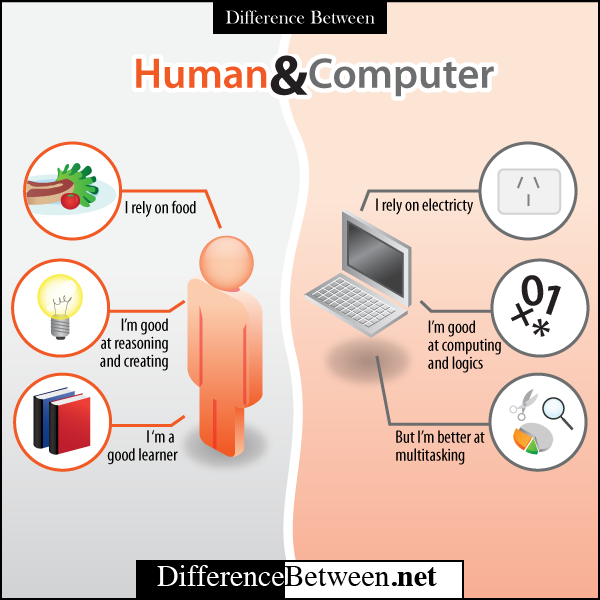 essay on difference between brain and computer Have you ever realized that the brain and a computer have nearly similar functions for example, if you download something to your computer, it is just the same as.