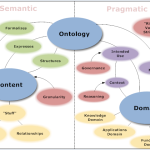 Difference Between Ontology and Epistemology