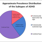 Difference Between ADHD and Learning Disability