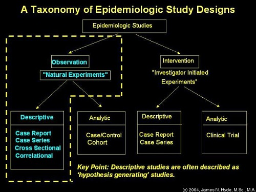 Difference Between Epidemiology and Etiology