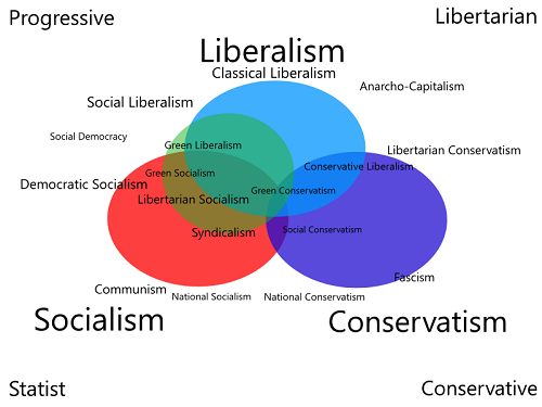 Difference Between Socialism and Liberalism-1