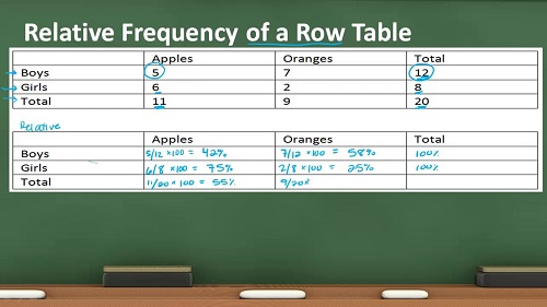 Difference Between Frequency and Relative Frequency-1