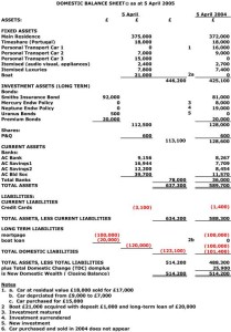 Difference Between Income Statement And Balance Sheet