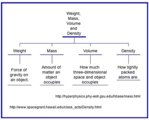 Difference Between Density and Weight