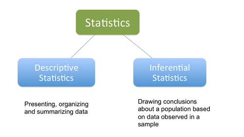 dissertation using descriptive statistics And thesis statistics because professional statisticians provide the expertise  needed to effectively  unlike descriptive statistics, inferential statistics is  anything but black  if you are using statistics in a paper, consider your audience  will they.