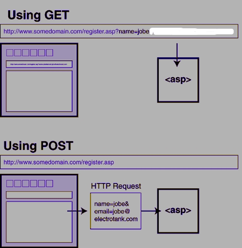 difference between get and post