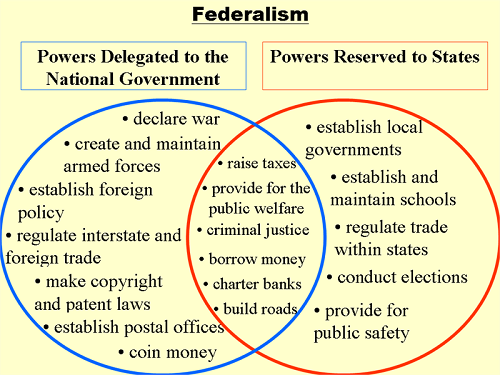Difference Between Federal and National Government