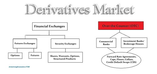 Difference Between Hedging and Derivatives-1