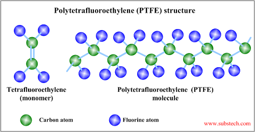 Difference Between PFA and PTFE-1