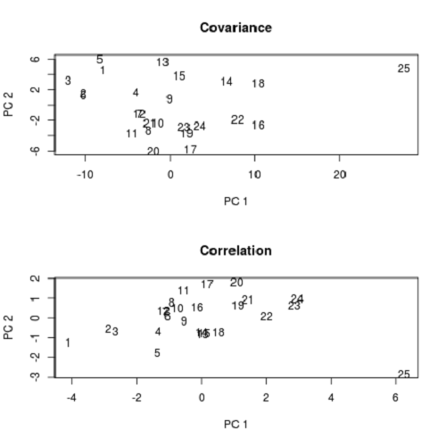 Difference Between Covariance and Correlation