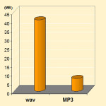 Differences between wav and mp3