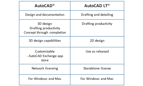 AutoCAD and AutoCAD LT