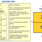 Difference between hazard identification number and emergency action (hazchem) code