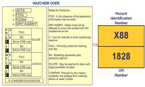 hazard identification number and emergency action (hazchem) code