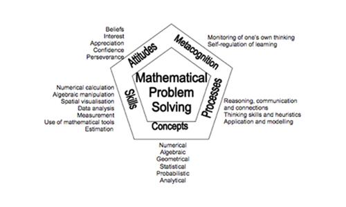 maths concept and maths skill