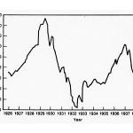 Differnece between Causes & Cure of Trade Cycle– Keynesian & Hayekian Views