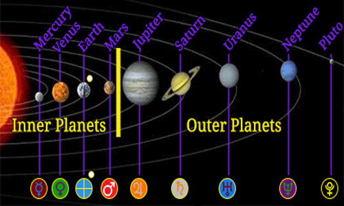 inner vs outer planets planets quote - photo #8