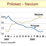 Difference between Prilosec and Nexium