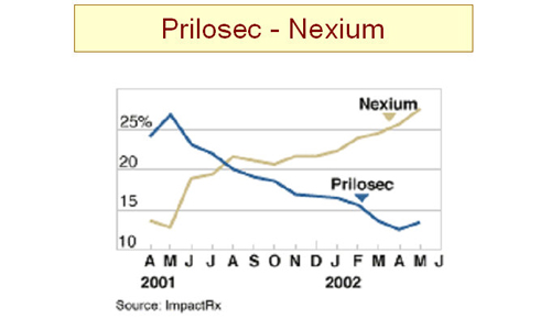 Prilosec and Nexium