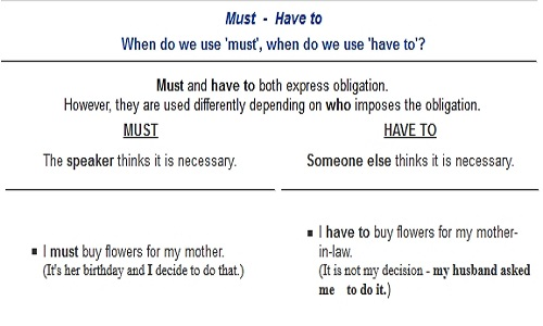 Difference Between Have To And Must Difference Between