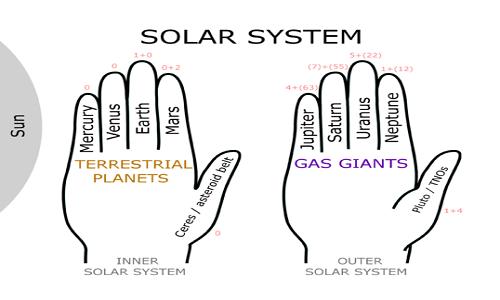 538px-Solar_System_Hand_Mnemonic