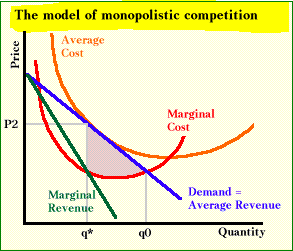 main features of oligopoly