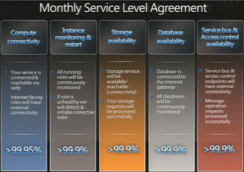 Difference between key performance indicator (KPI) and Service Level Agreement (SLA)-1