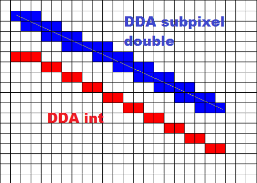 Digital Differential Analyzer Line Drawing Algorithm In Java : Difference between dda and bresenham s algorithm