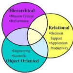 Difference Between Hierarchical Database And Relational Database-2