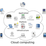 Difference between Cloud Computing and Virtualization