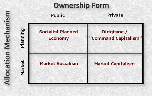 Difference between Mixed Economy and Market Socialism-1