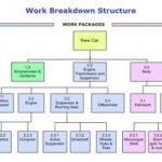 Difference between Work Breakdown Structure (WBS) and Resource Breakdown Structure (RBS)