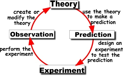 Differences between historical and scientific explanations