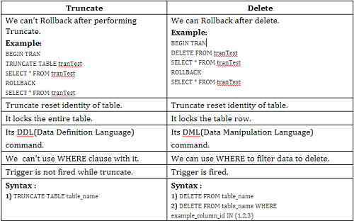 how to rollback data after delete in sql