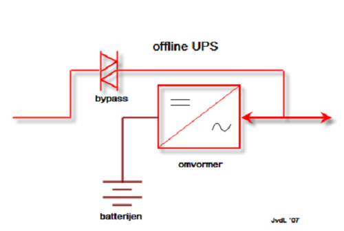 Difference between Online UPS and Offline UPS-1