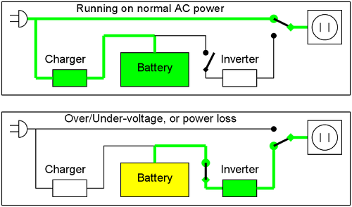 xbox power supply wiring diagram difference between online ups and offline ups | difference ... ups power supply block diagram