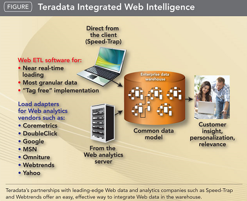 Difference between Oracle and Teradata | Difference Between