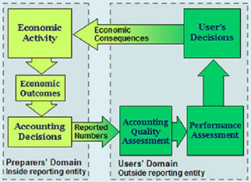 The Difference between Conceptual frameworks and Accounting Standards
