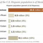 The Difference between Hispanic and Mexican